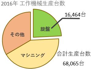 2016機械生産台数