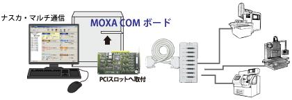 MOXA COMボード