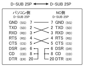 推奨NC用クロスケーブルの結線仕様(25P-25P)