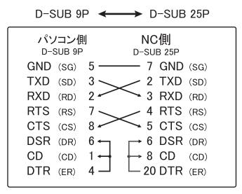 推奨NC用クロスケーブルの結線仕様(9P-25P)
