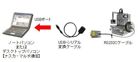 USBポートを使う場合