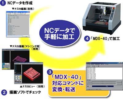 NCデータをMDX-40対応コマンドに変換・転送